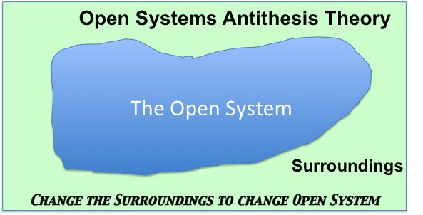 open systems antithesis theory len craig s blog
